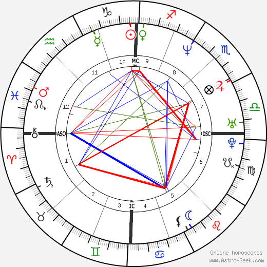 Luca Colombo tema natale, oroscopo, Luca Colombo oroscopi gratuiti, astrologia
