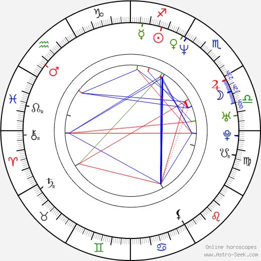 Линн Рэмси Lynne Ramsay день рождения гороскоп, Lynne Ramsay Натальная карта онлайн