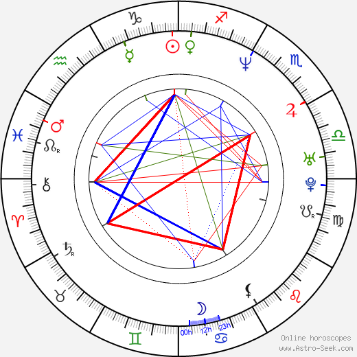 Mark Millar astro natal birth chart, Mark Millar horoscope, astrology