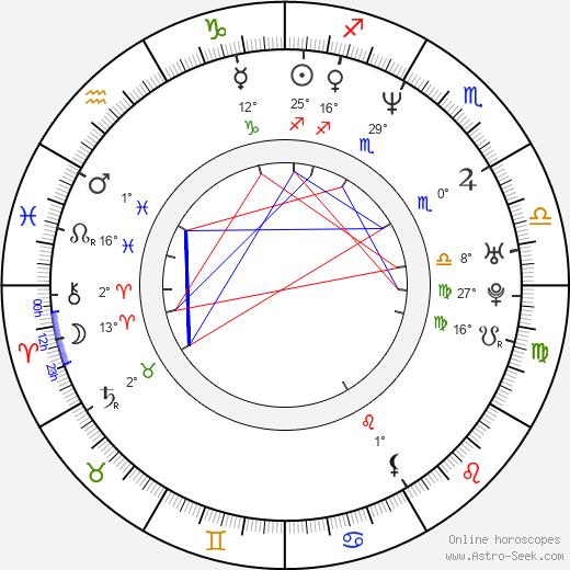Marty Carter birth chart, biography, wikipedia 2019, 2020