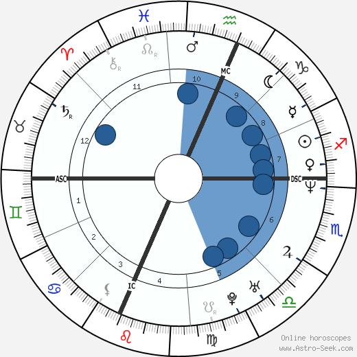 Maurizio Aiello wikipedia, horoscope, astrology, instagram