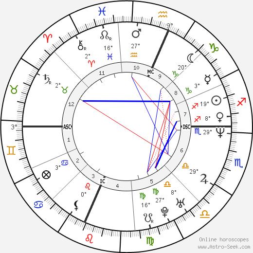 Maurizio Aiello birth chart, biography, wikipedia 2019, 2020