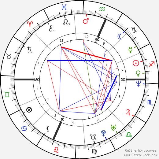 Maurizio Aiello astro natal birth chart, Maurizio Aiello horoscope, astrology