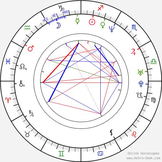 Max Martini birth chart, Max Martini astro natal horoscope, astrology