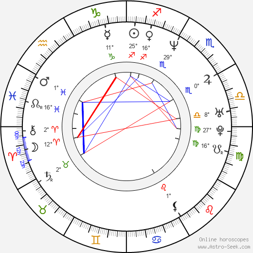 Micky Quinn birth chart, biography, wikipedia 2019, 2020