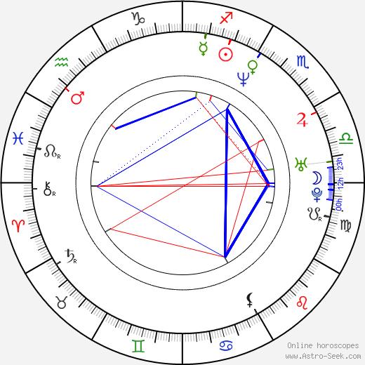 Mónika Sánchez birth chart, Mónika Sánchez astro natal horoscope, astrology