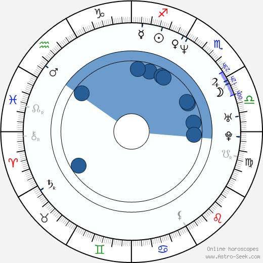 Morgan J. Freeman wikipedia, horoscope, astrology, instagram