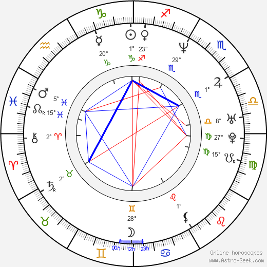 Nick Moran birth chart, biography, wikipedia 2018, 2019