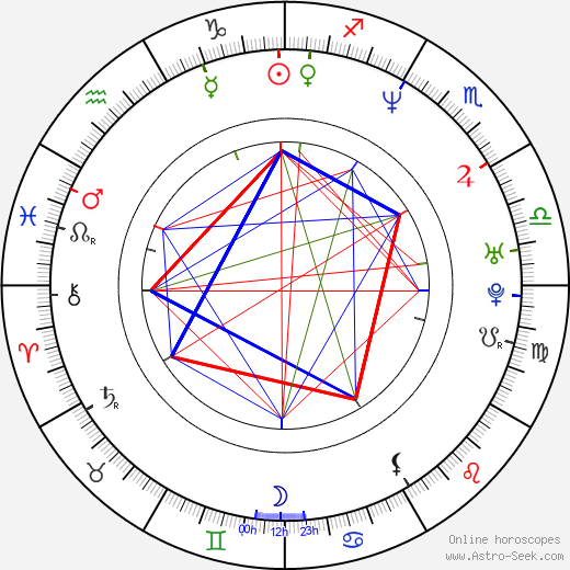 Nick Moran astro natal birth chart, Nick Moran horoscope, astrology