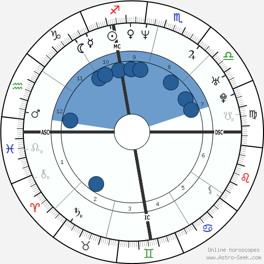 Pat Ahearne wikipedia, horoscope, astrology, instagram