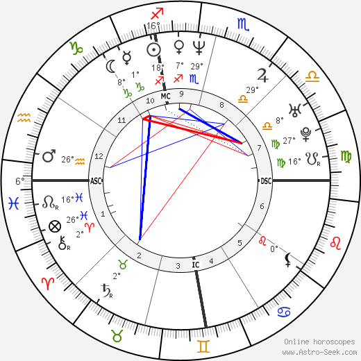 Pat Ahearne birth chart, biography, wikipedia 2018, 2019