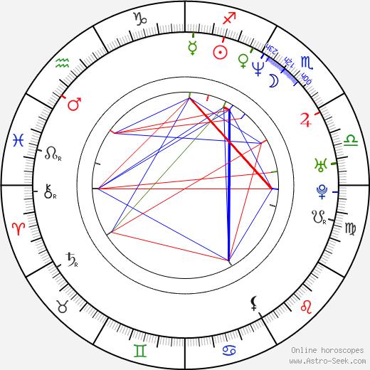 Patrice O'Neal birth chart, Patrice O'Neal astro natal horoscope, astrology