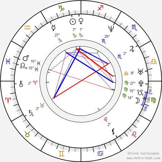 Patrick Fischler birth chart, biography, wikipedia 2018, 2019