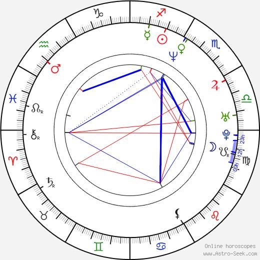 Paul Stankowski birth chart, Paul Stankowski astro natal horoscope, astrology