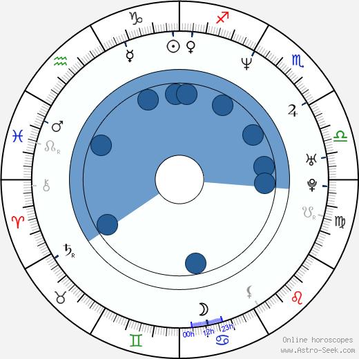 Pernille Fischer Christensen wikipedia, horoscope, astrology, instagram