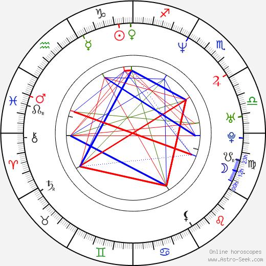 Petr Šoupa astro natal birth chart, Petr Šoupa horoscope, astrology