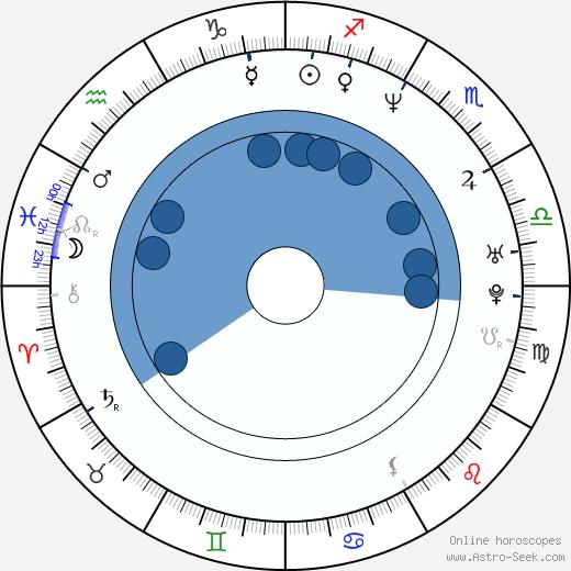 Ralph Ineson wikipedia, horoscope, astrology, instagram