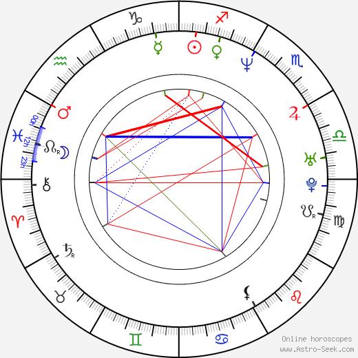 Ralph Ineson birth chart, Ralph Ineson astro natal horoscope, astrology