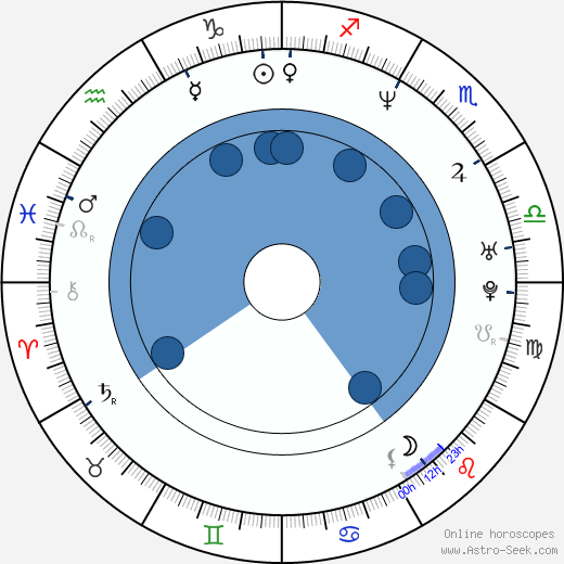 Rene L. Moreno wikipedia, horoscope, astrology, instagram
