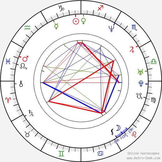 Rene L. Moreno день рождения гороскоп, Rene L. Moreno Натальная карта онлайн