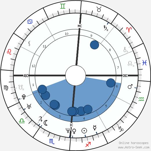Richard Kameese wikipedia, horoscope, astrology, instagram