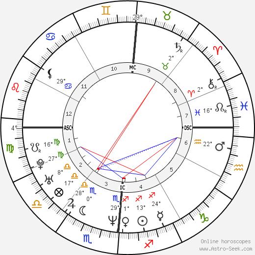 Richard Kameese birth chart, biography, wikipedia 2019, 2020