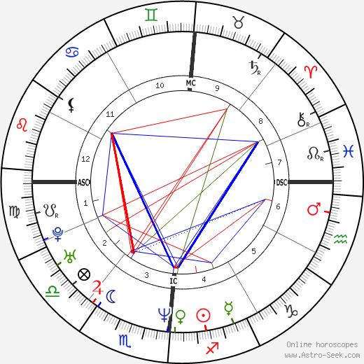 Richard Kameese astro natal birth chart, Richard Kameese horoscope, astrology