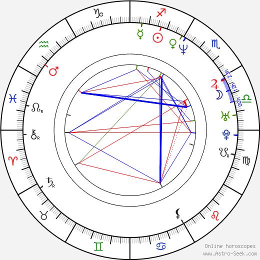 Richard Robbins birth chart, Richard Robbins astro natal horoscope, astrology