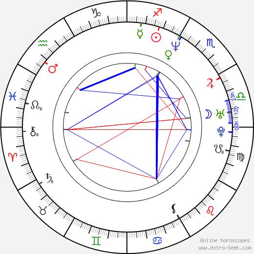 Robert Jašków astro natal birth chart, Robert Jašków horoscope, astrology