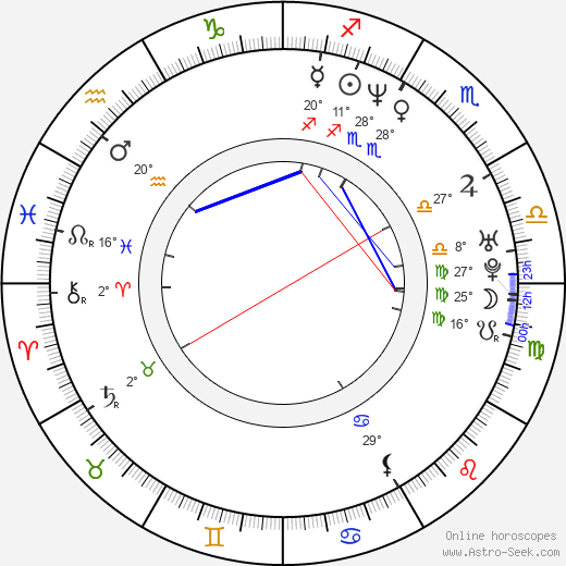 Rudi Roubinek birth chart, biography, wikipedia 2019, 2020
