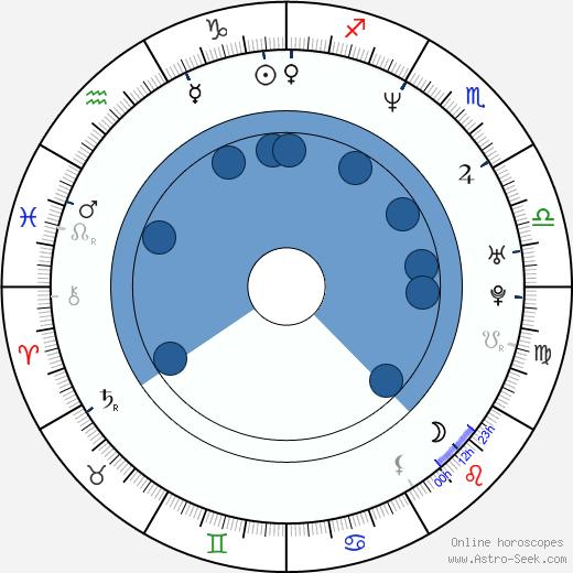 Sarah Vowell wikipedia, horoscope, astrology, instagram