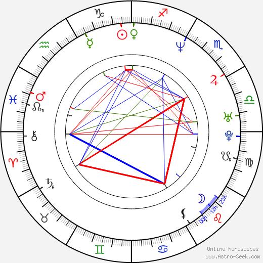 Sarah Vowell birth chart, Sarah Vowell astro natal horoscope, astrology