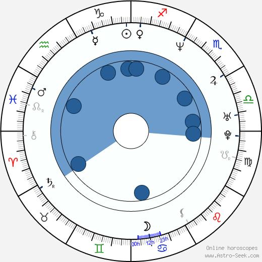 Sean Cameron Michael wikipedia, horoscope, astrology, instagram