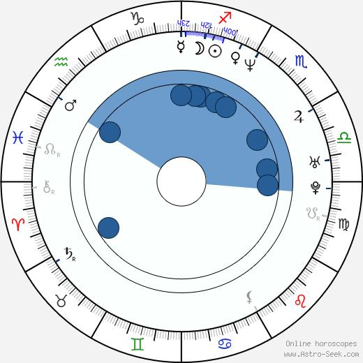 Sebastian Spence wikipedia, horoscope, astrology, instagram