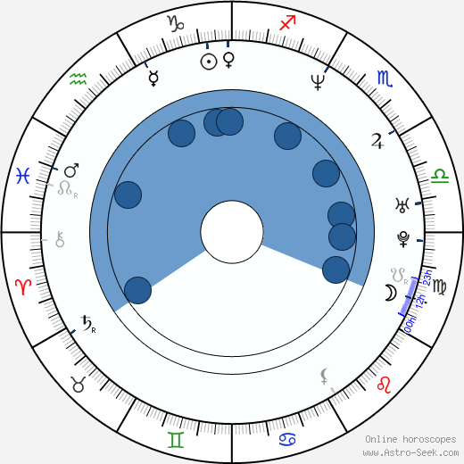 Tereza Kopáčová-Vrábelová horoscope, astrology, sign, zodiac, date of birth, instagram