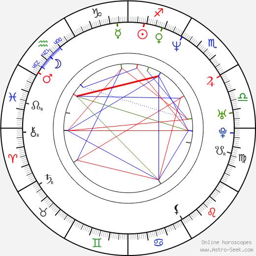 Tony Curran tema natale, oroscopo, Tony Curran oroscopi gratuiti, astrologia