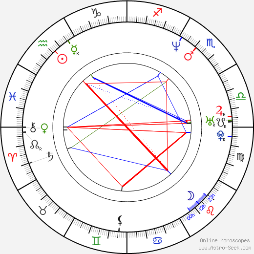 Aleksei Vakhrushev день рождения гороскоп, Aleksei Vakhrushev Натальная карта онлайн