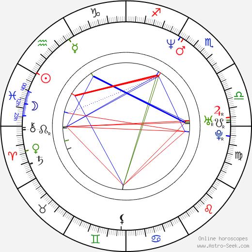 Alexandr Mogilnyj день рождения гороскоп, Alexandr Mogilnyj Натальная карта онлайн
