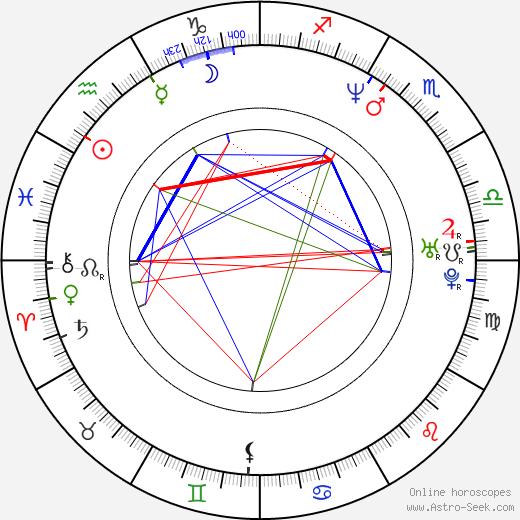 Andrew Bryniarski astro natal birth chart, Andrew Bryniarski horoscope, astrology