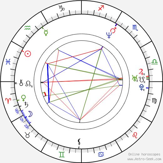 Anian Zollner tema natale, oroscopo, Anian Zollner oroscopi gratuiti, astrologia