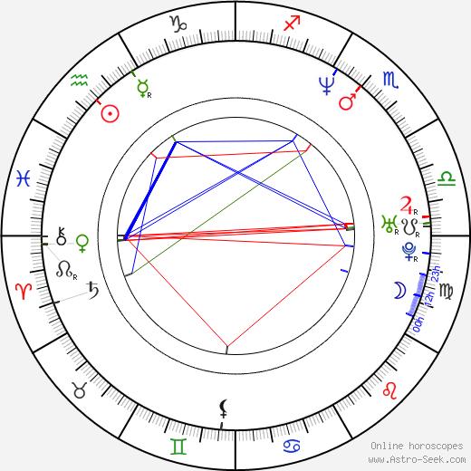 Brandy Ledford astro natal birth chart, Brandy Ledford horoscope, astrology