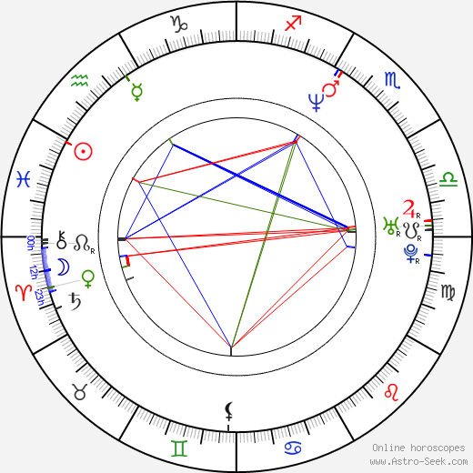 Burton C. Bell birth chart, Burton C. Bell astro natal horoscope, astrology