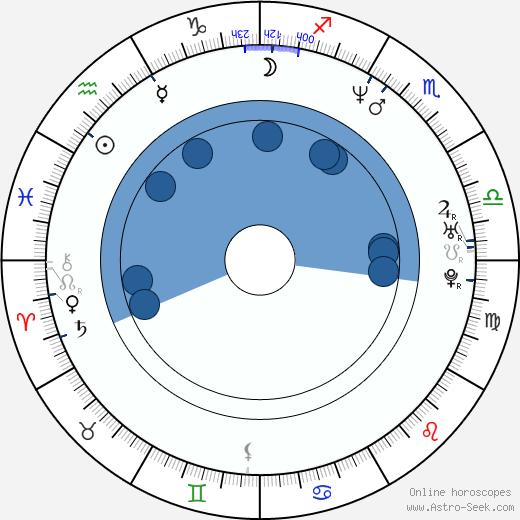 Byron Stroud wikipedia, horoscope, astrology, instagram