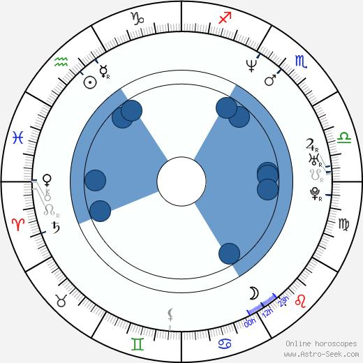 Caryn Krooth wikipedia, horoscope, astrology, instagram