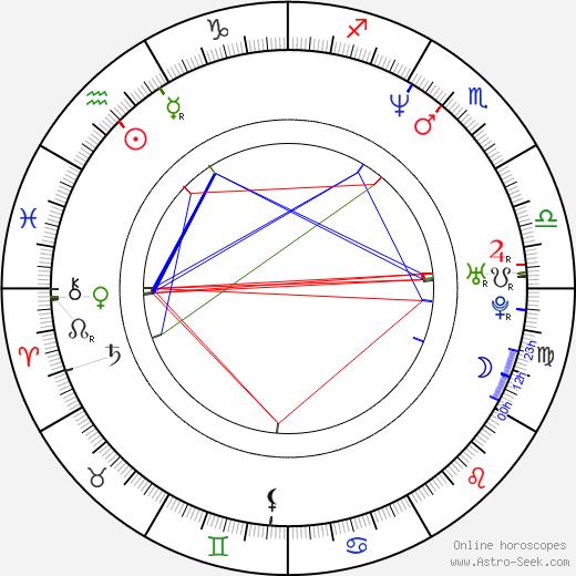 Claudia Michelsen birth chart, Claudia Michelsen astro natal horoscope, astrology