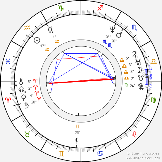 Daniel Lind Lagerlöf birth chart, biography, wikipedia 2018, 2019