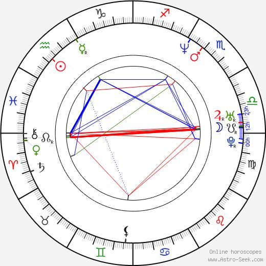 Daniel Lind Lagerlöf astro natal birth chart, Daniel Lind Lagerlöf horoscope, astrology