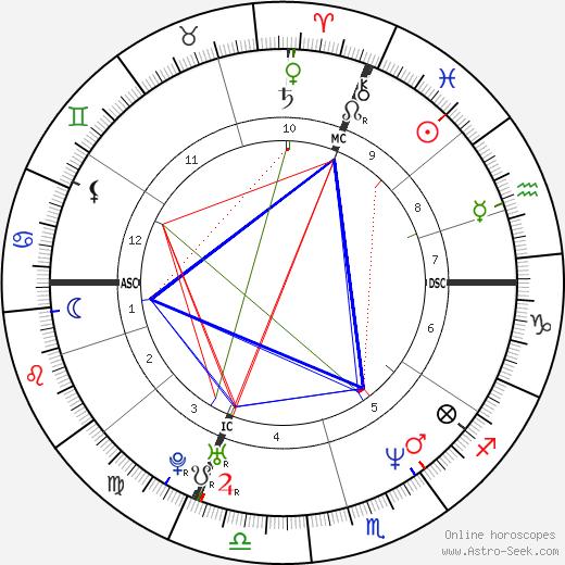 Danielle Egnew день рождения гороскоп, Danielle Egnew Натальная карта онлайн