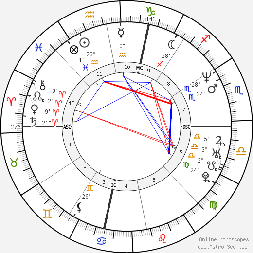 Darren Aronofsky birth chart, biography, wikipedia 2020, 2021