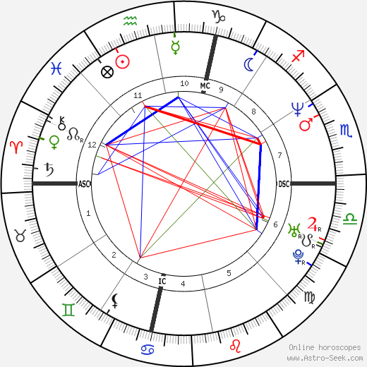 Darren Aronofsky astro natal birth chart, Darren Aronofsky horoscope, astrology